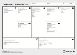 Geschäfstmodelle entwickeln mit der Business Model Canvas