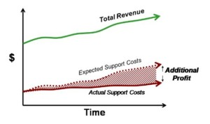 Kennzahlen: Darstellung des Supportnutzens als Verhältnis zwischen Umsatz und Kosten (c) Consortium for Service Innovation