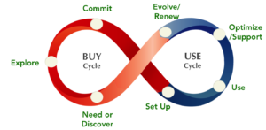 Generic Touchpoint Model (c) Consortium for Service Innovation