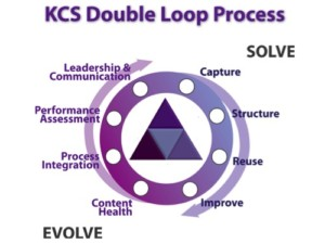 KCS Double Loop-Prozesse
