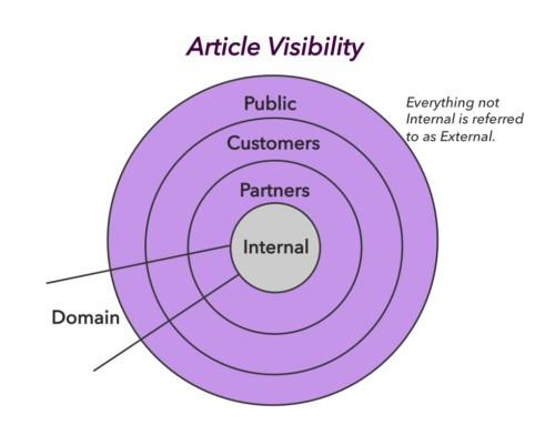 Internes Wissen muss zum externen Kunden – so schnell wie möglich: 90/0