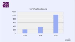 Sprunghafter Anstieg der KCS-Examina