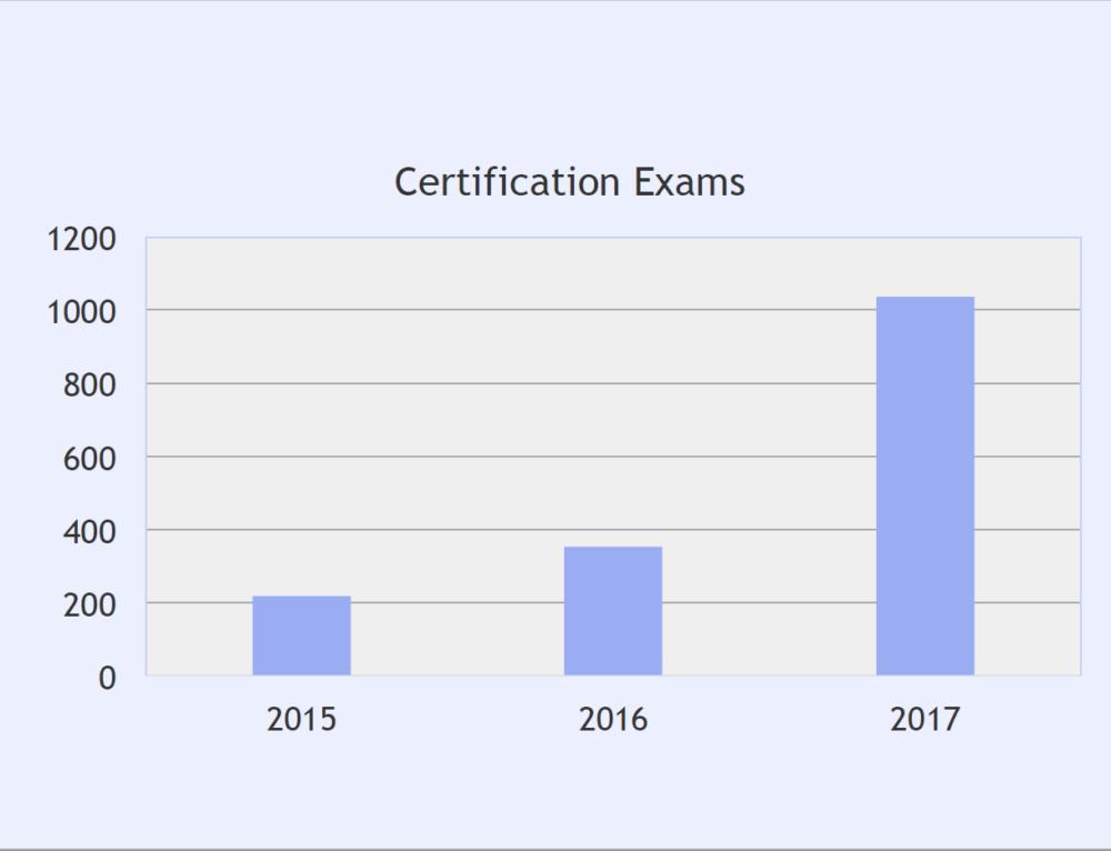 Sprung der weltweiten KCS-Examina in 2017