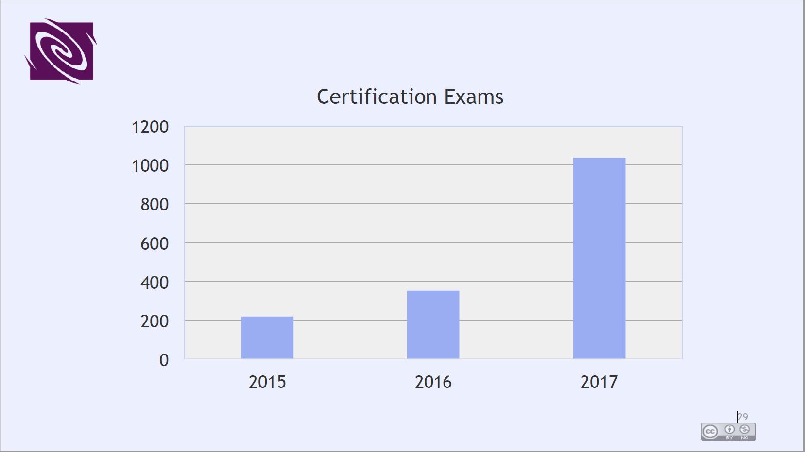 Anstieg der Prüfungszahlen der KCS-Zertifizierungen