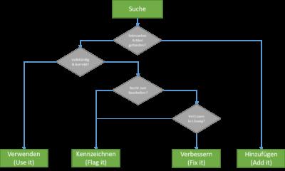 KCS-Workflow: UFFA