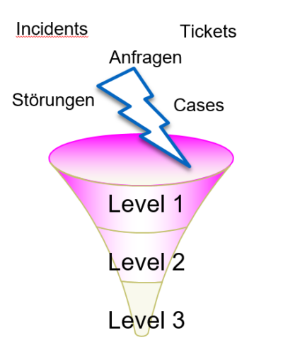 Supportstufen-1-2-3