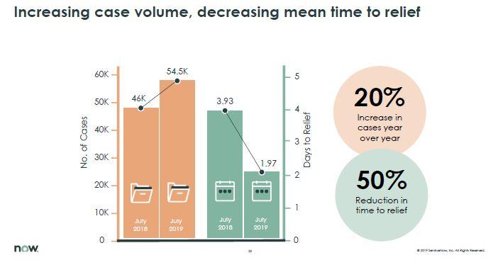 Wissensmanagement in Servicenow: Kürzere Lösungsdauer trotz höherem Volumen