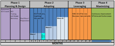 KCS Adoption Phases (c) Consortium for Service Innovation